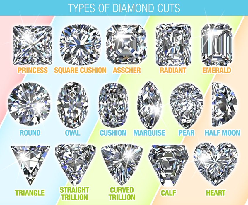 Diamond Cut Types | Diamonds Cuts Chart for Clarity, Color