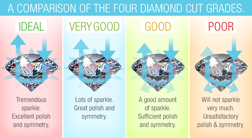 comparing diamond grades